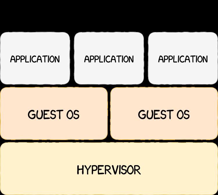 hypervisor based arch