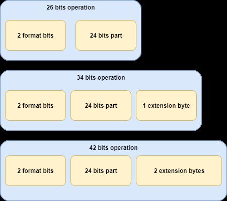 operations 1