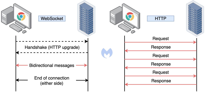 websocket versus http