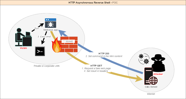 Http Asynchronous Reverse Shell 1 Architecture
