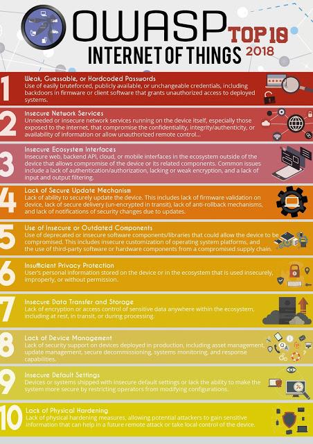IoTGoat 2 OWASP IoT Top 10 2018 final