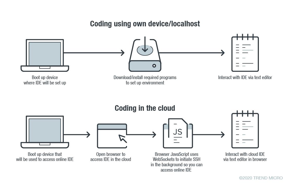 Security Risks in Online Coding Platforms Figure 1