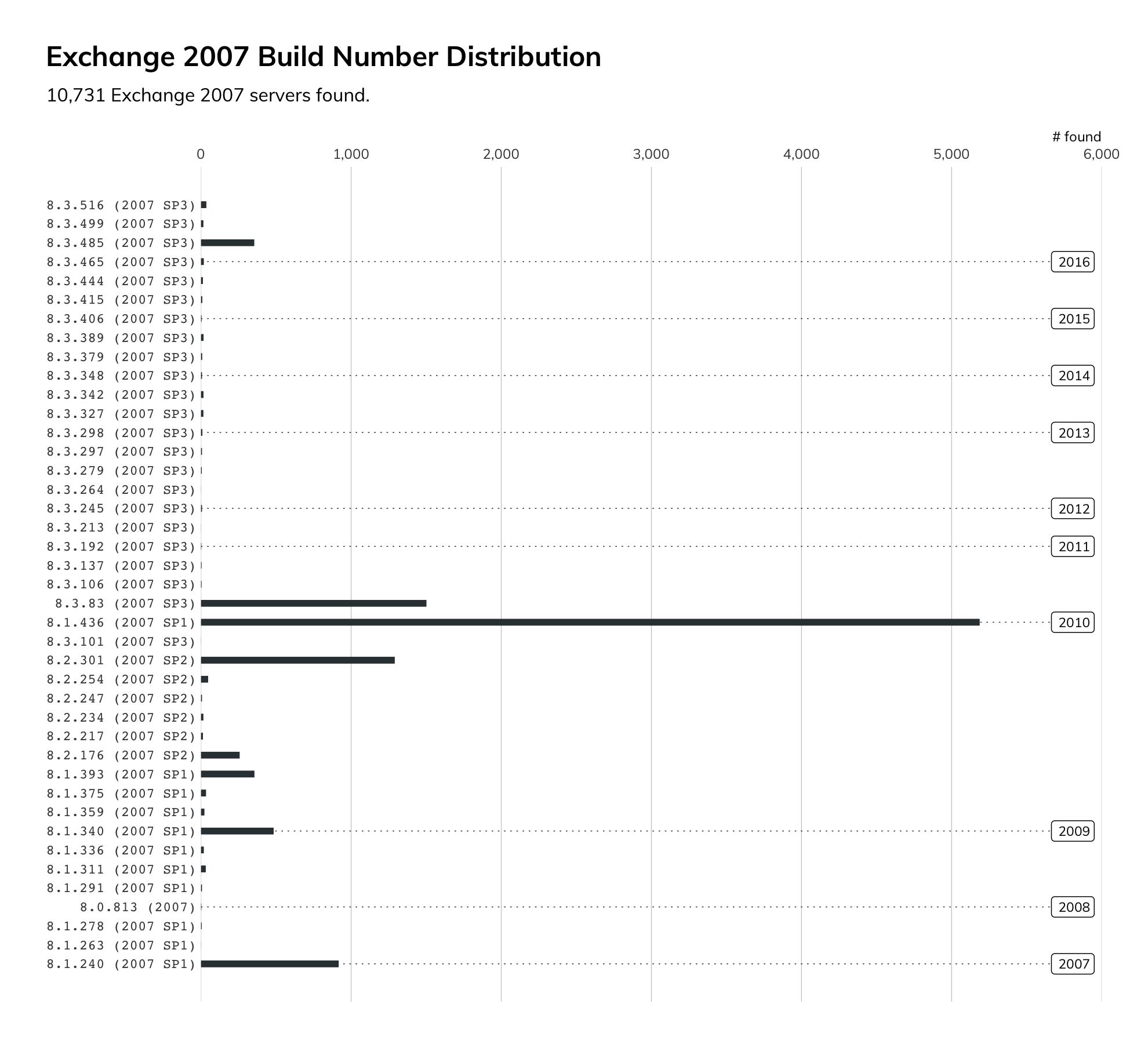 Phishing for SYSTEM on Microsoft Exchange (CVE-2020-0688)