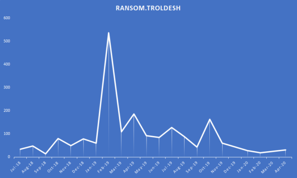 Ransom.Troldesh detections over time