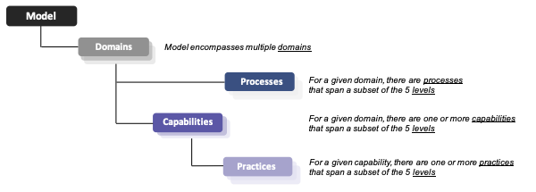 Preparing for the Cybersecurity Maturity Model Certification (CMMC) Part 1: Practice and Process