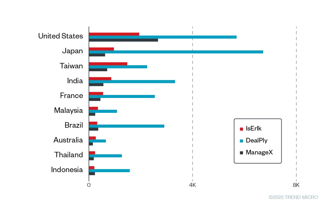 Figure 3. Top 10 affected countries<br>Note: We removed duplicated counts based on GUIDs.