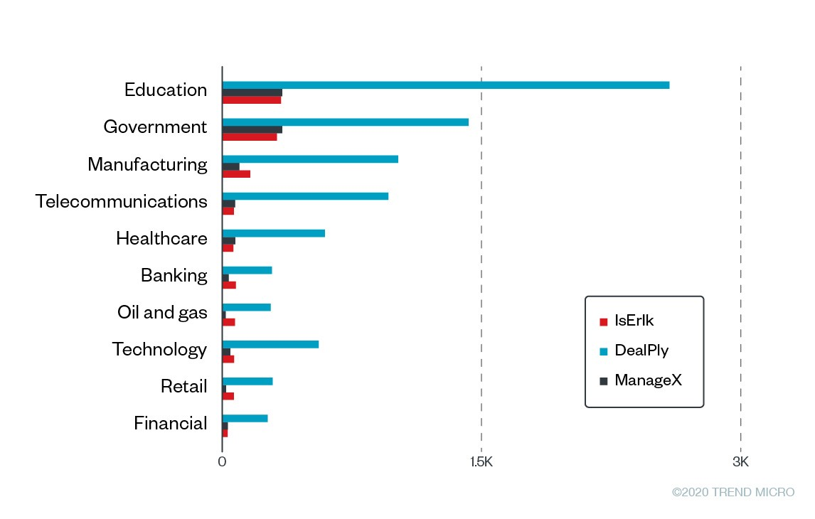 Figure 4. Top 10 affected industries<br>Note: We removed duplicated counts based on GUIDs. This means that the counts include multiple endpoints belonging to the same company.