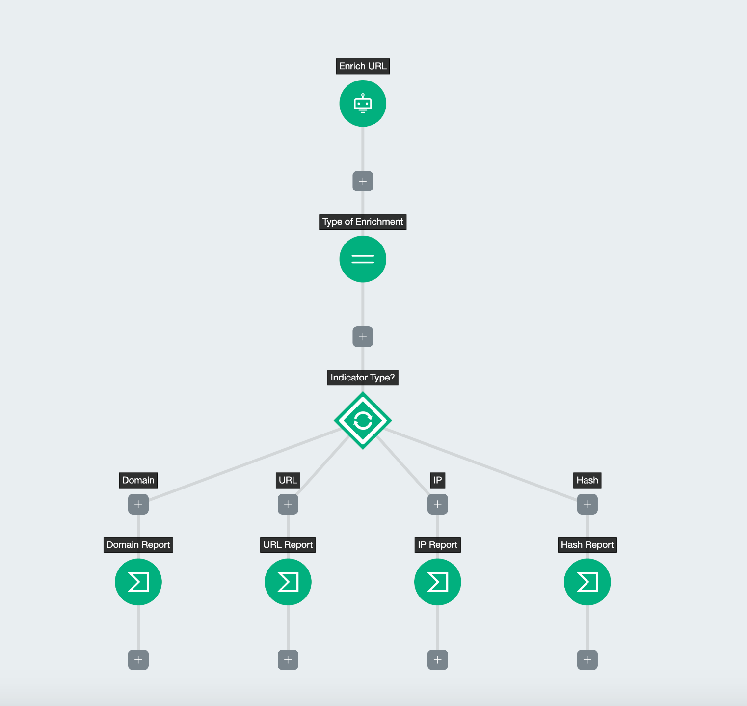 How to Simplify InsightConnect Workflows Using Join Step
