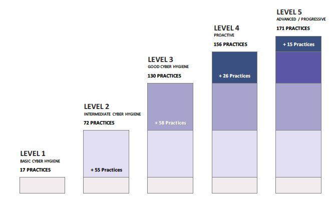 Preparing for the Cybersecurity Maturity Model Certification (CMMC), Part 2: The Larger Picture