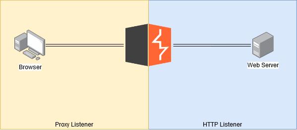 generator burp extension 6 proxy http listeners