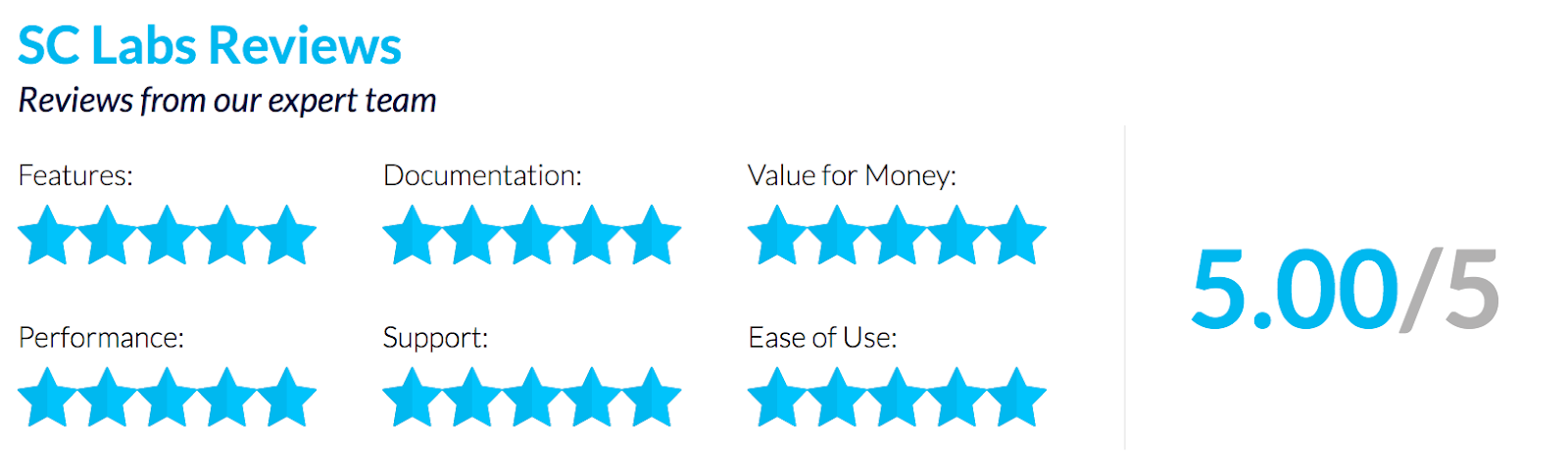 Rapid7's InsightVM Receives Five Stars from SC Magazine