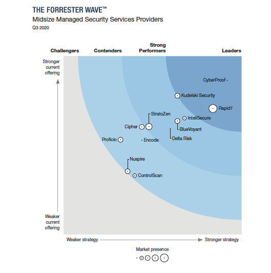 Rapid7 Named a Leader in the 2020 Forrester Wave™ for Midsize Managed Security Services Providers, Q3 2020