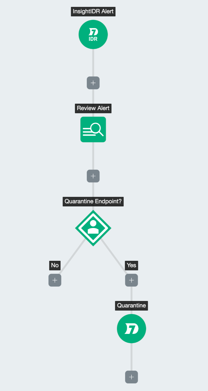 Stop Attackers in Their Tracks with Insight Agent Quarantine