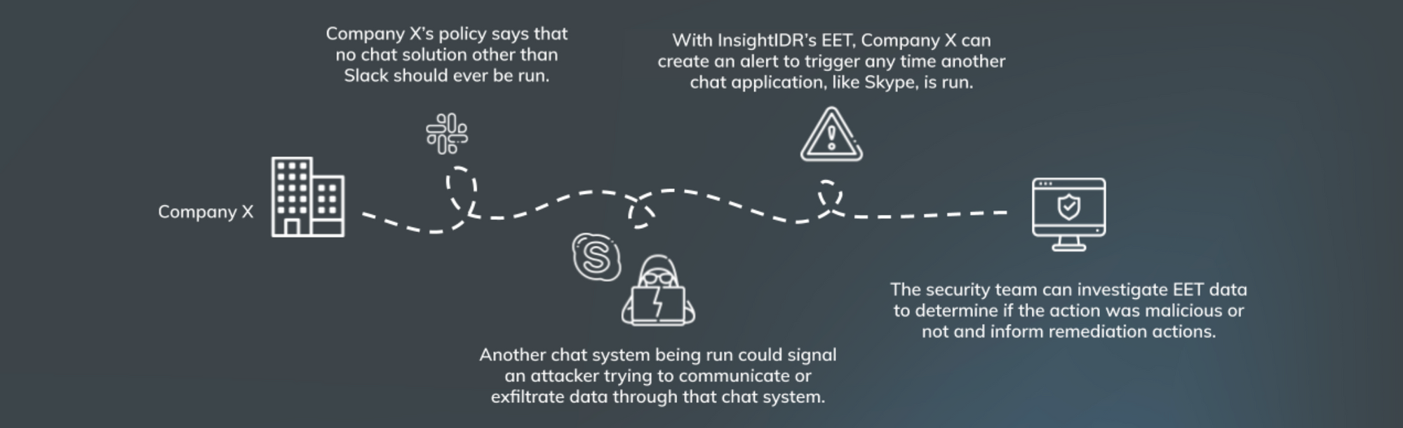 Introducing Enhanced Endpoint Telemetry (EET) in InsightIDR