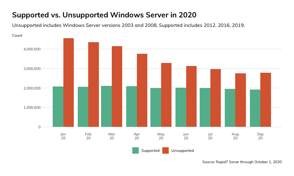 Are You Still Running End-of-Life Windows Servers?