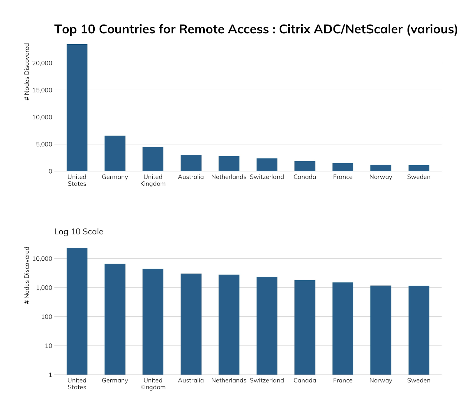 NICER Protocol Deep Dive: Internet Exposure of Citrix ADC/NetScaler