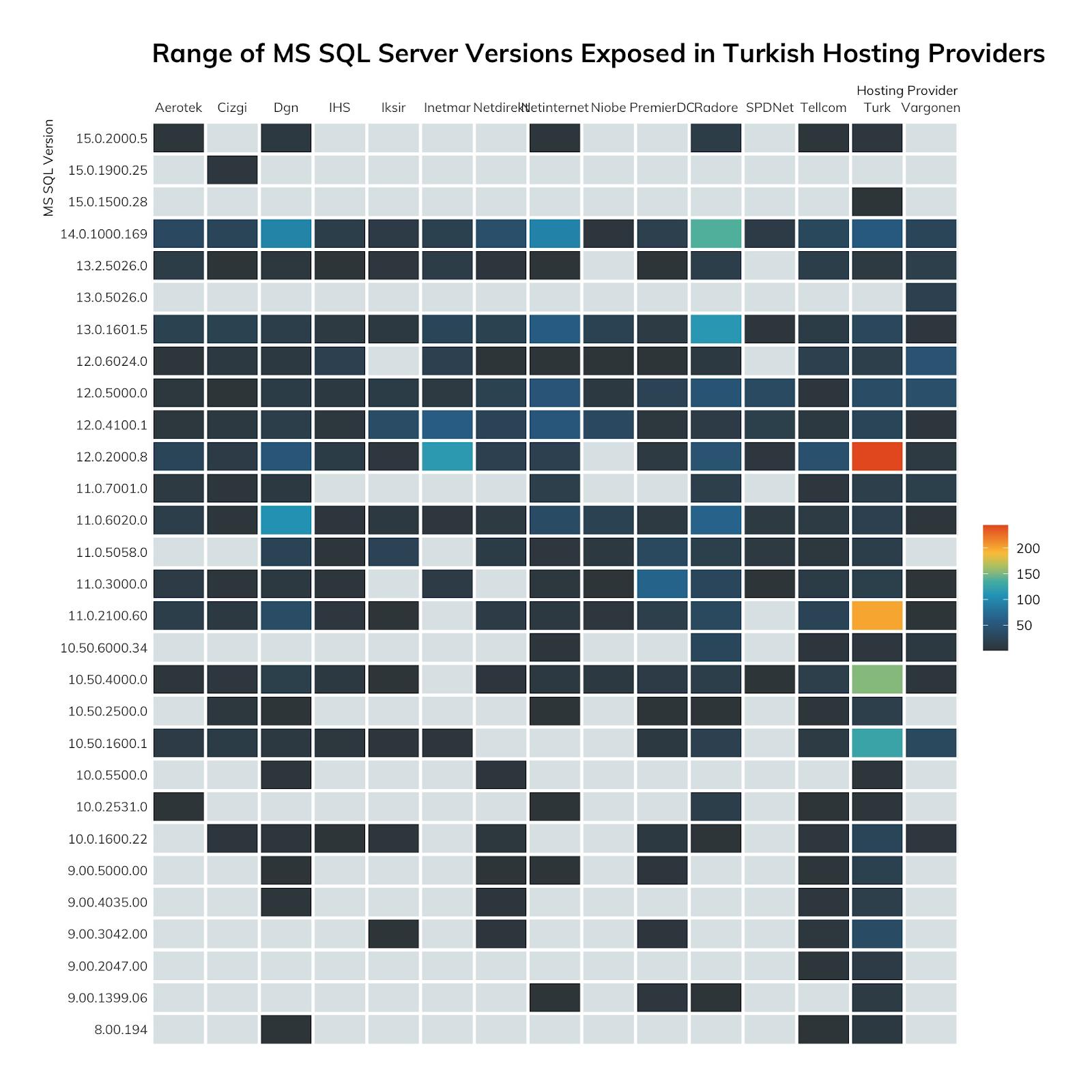 NICER Protocol Deep Dive: Internet Exposure of Microsoft SQL Server (MS SQL) (UDP/1434)