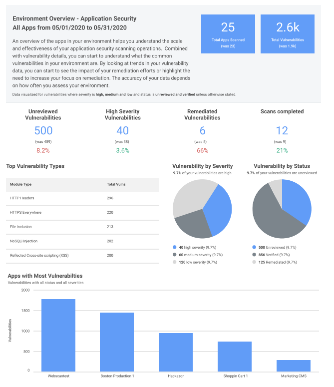 New All Apps and Asset Report Combines Power of InsightVM and InsightAppSec for Boosted Visibility