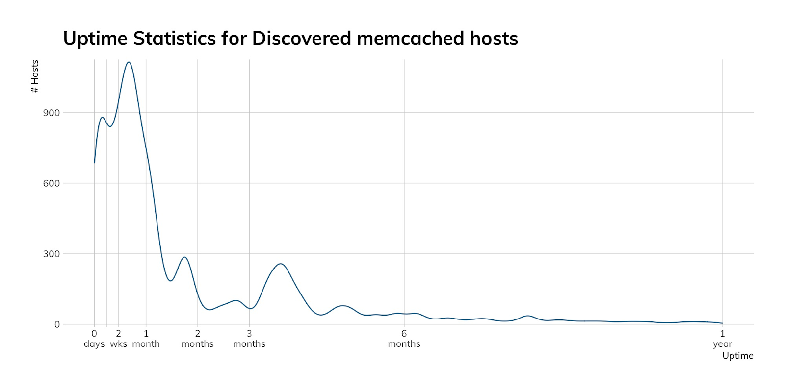 NICER Protocol Deep Dive: Internet Exposure of memcached