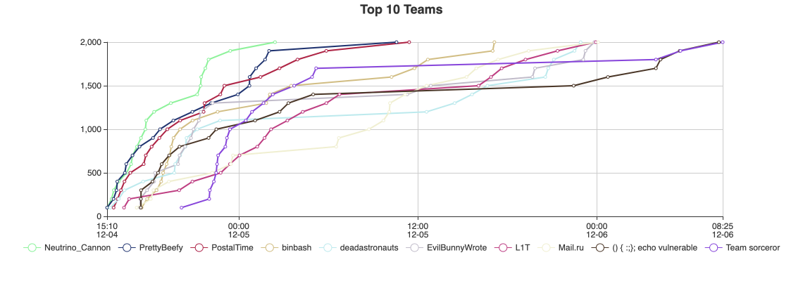 Congrats to the winners of the 2020 December Metasploit community CTF