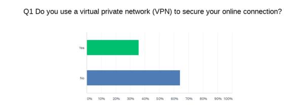 malwarebytes 2020 vpn survey