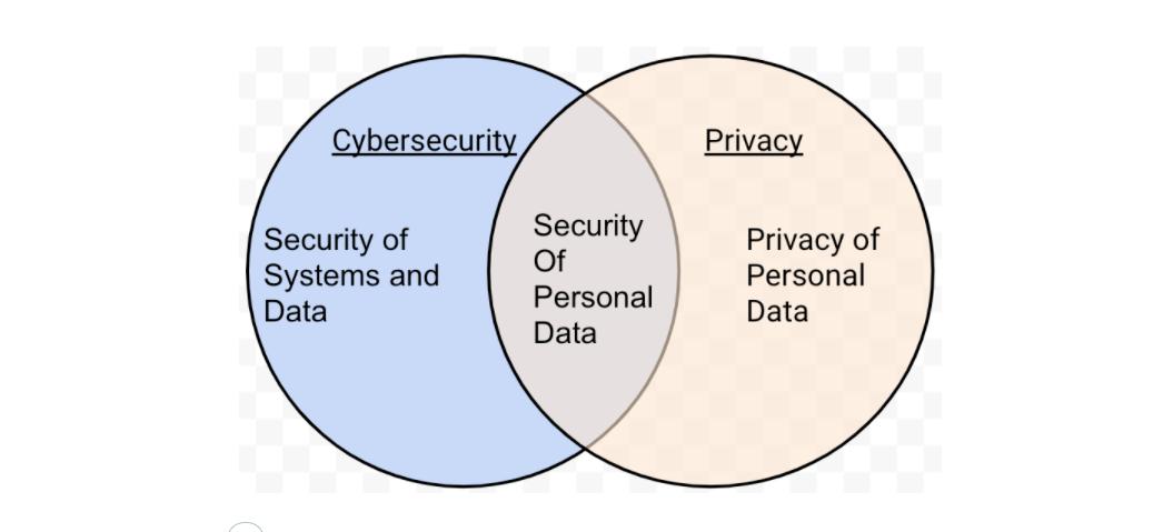 Principles for personal information security legislation