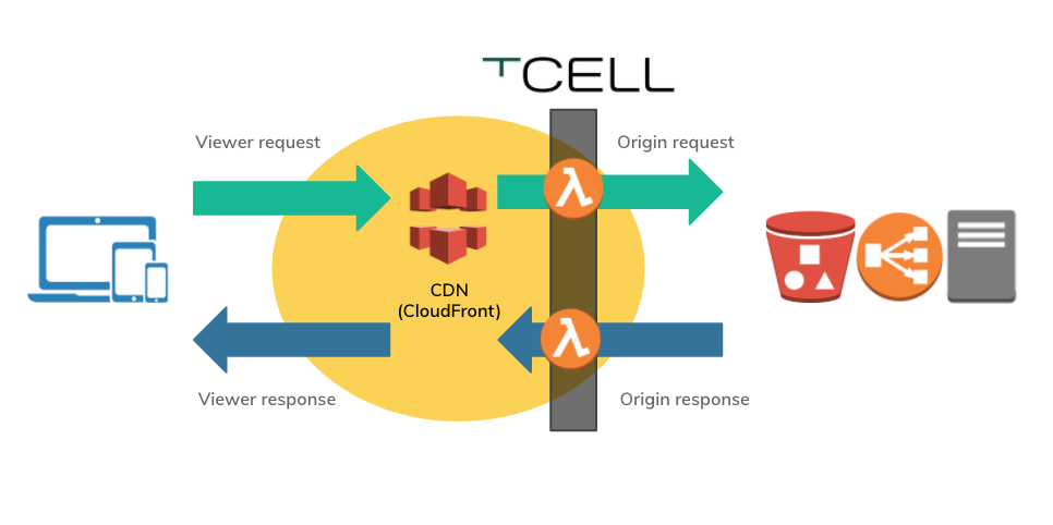 Rapid7 Announces Release of New tCell Amazon CloudFront Agent