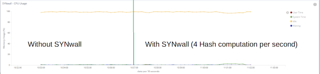SYNwall 1 synwall constant load
