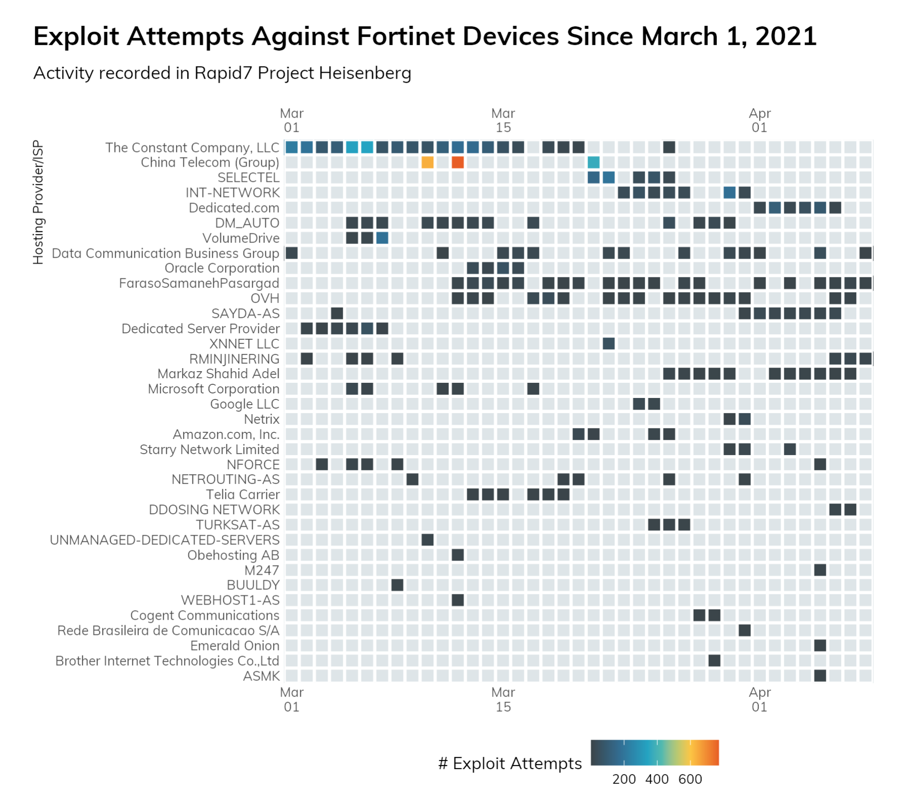 Attackers Targeting Fortinet Devices and SAP Applications