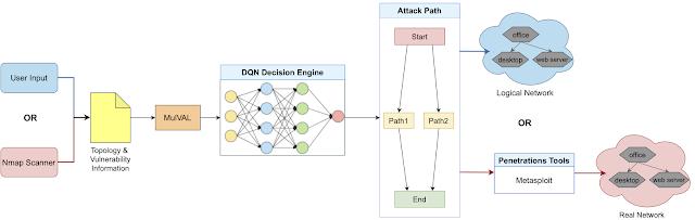 AutoPentest DRL 1 framework overview