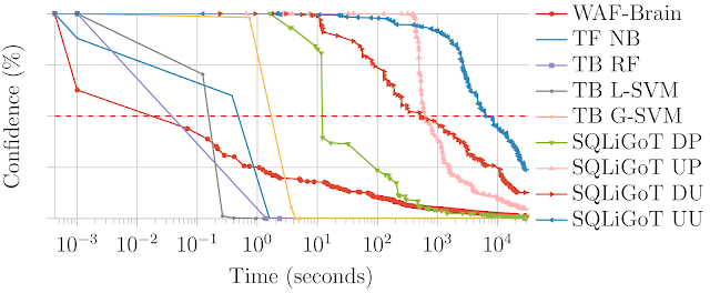 WAF A MoLE 5 benchmark over time 795357