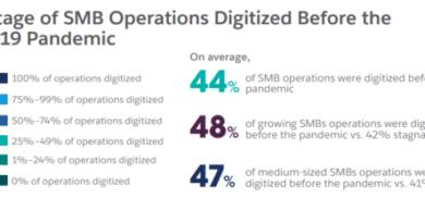salesforce smb digitised 600x233 1