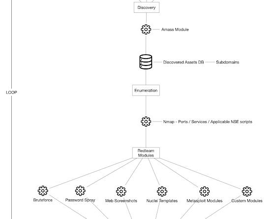 attack surface framework 1 architecture