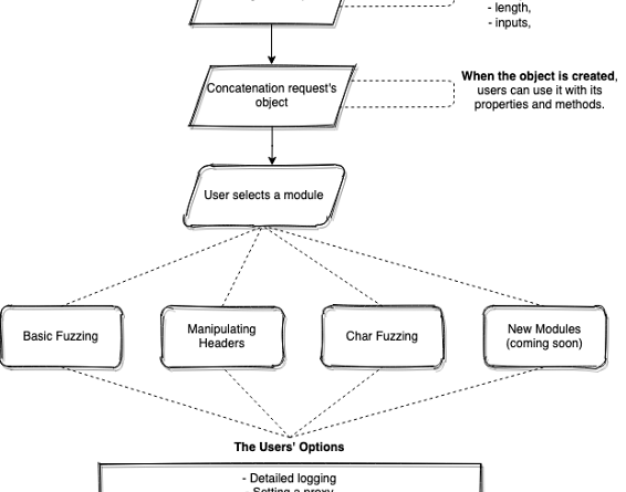 pFuzz 4